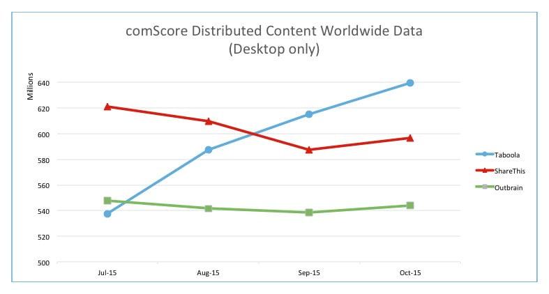 דירוג טאבולה לעומת אאוטבריין ואחרים - comScore