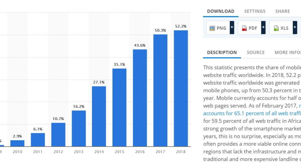 קידום עסקים באינטרנט - סטטיסטיקה אחוז משתמשי כל דפי האינטרנט בעולם בשימוש בטלפונים סלולרים ניידים 2009 עד 2018