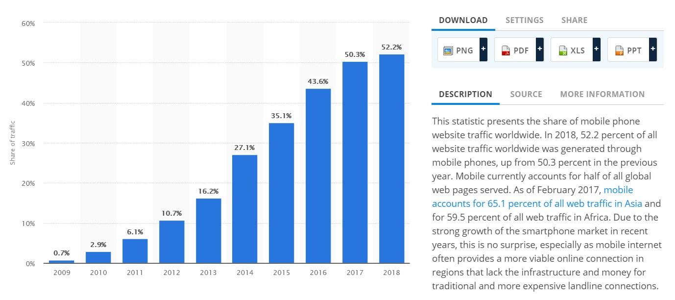 סטטיסטיקה אחוז משתמשי כל דפי האינטרנט בעולם בשימוש בטלפונים סלולרים ניידים 2009 עד 2018